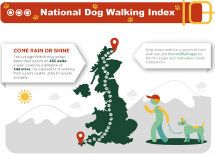 National Dog Walking Index